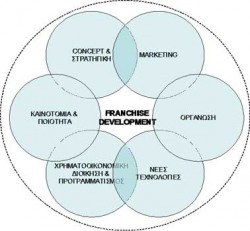 Franchise Development Fill 250x231